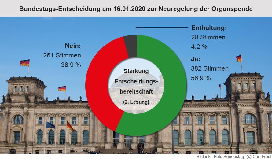 Ergebnis der Abstimmung über die Stärkung der Entscheidungsbereitschaft bei Organspenden am 16.01.2020 im Deutschen Bundestag