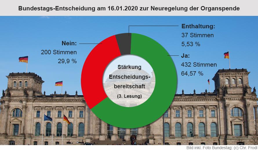 Ergebnis der Abstimmung über die Stärkung der Entscheidungsbereitschaft bei Organspenden am 16.01.2020, Dritte Lesung im Deutschen Bundestag