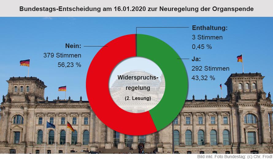 Ergebnis der Abstimmung über die Widerspruchsregelung bei Organspenden am 16.01.2020 im Deutschen Bundestag
