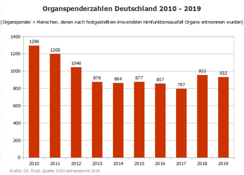 Organspenderzahlen Deutschland 2010 - 2019
